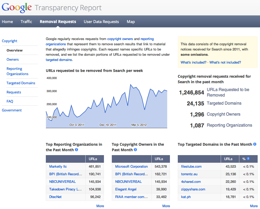 Google Transparency Copyright