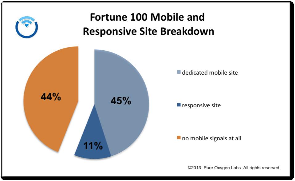 mobile fortune 100