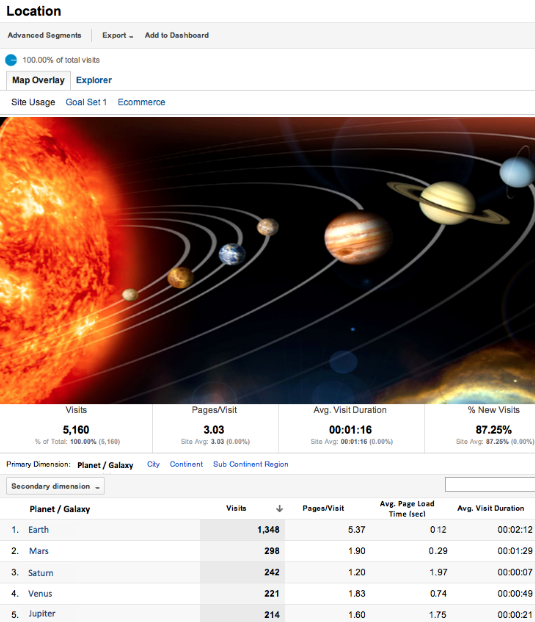 Google Analytics planetary reports
