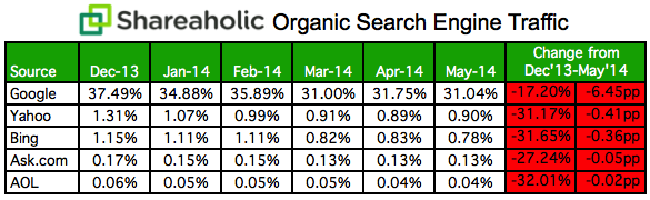Organic-Search-Engine-Traffic-Data-May-2014