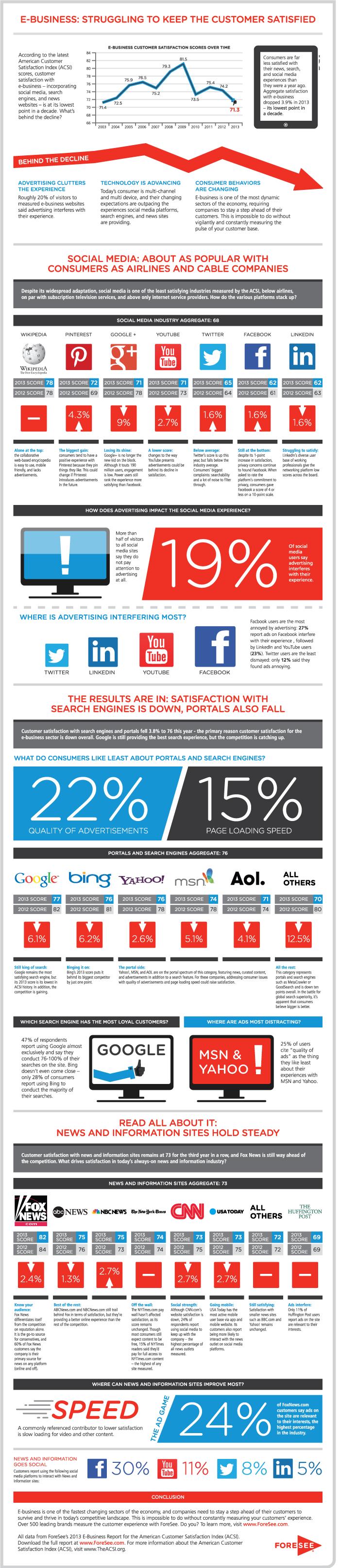 acsi-ebiz-infographic-2013-foresee