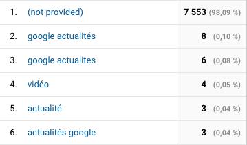 analytics-not-provided