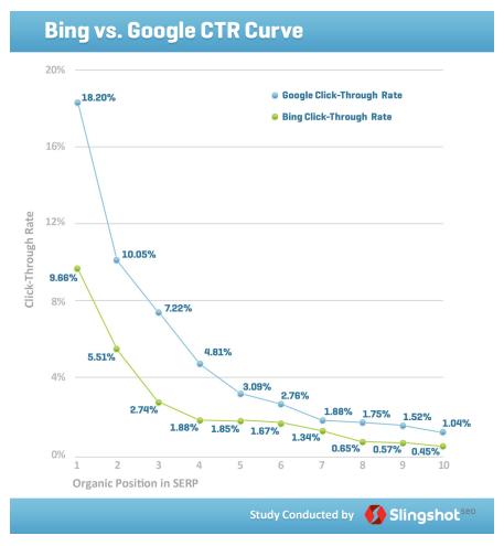 Slingshot CTR Bing Google