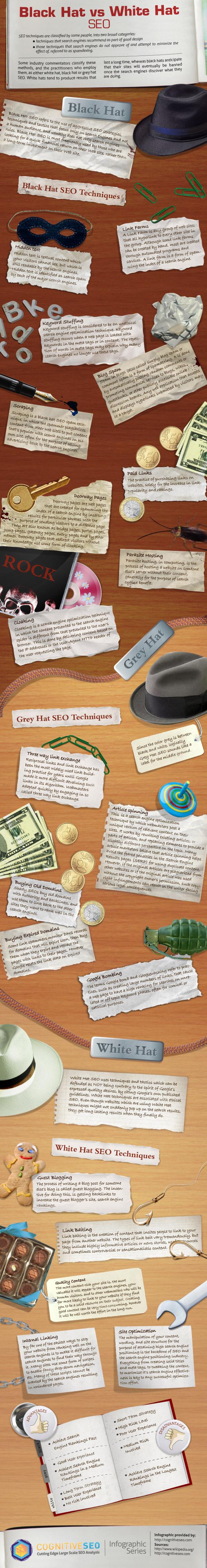 Black Hat White Hat Cognitive SEO