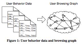 Microsoft BrowseRank
