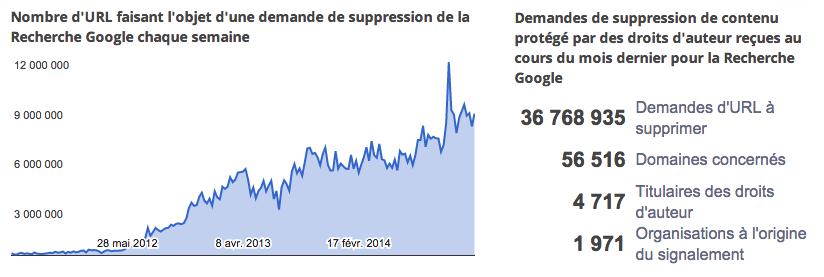desindexation-google-2012-2014