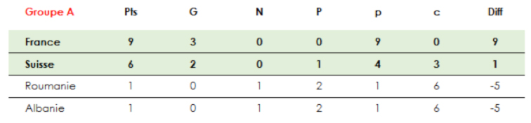 euro-2016-groupe-A