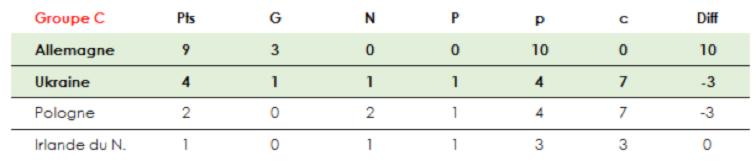 euro-2016-groupe-C