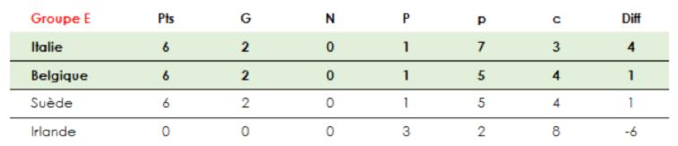 euro-2016-groupe-E