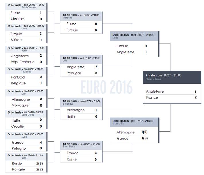 euro-2016-tableau-final
