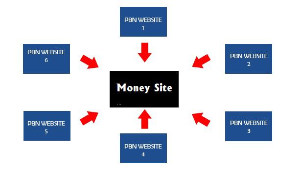 Schema exemple PBN