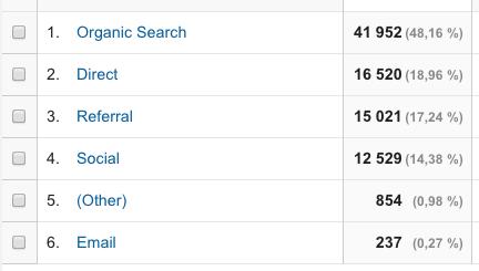google-analytics-canaux