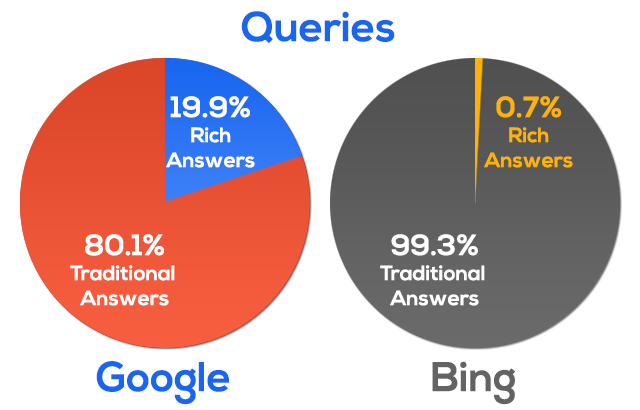 google-bing-rich-answers-suggest