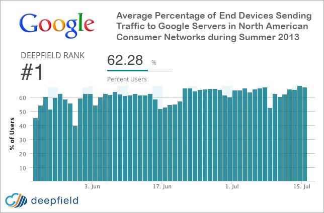 google-deepfield