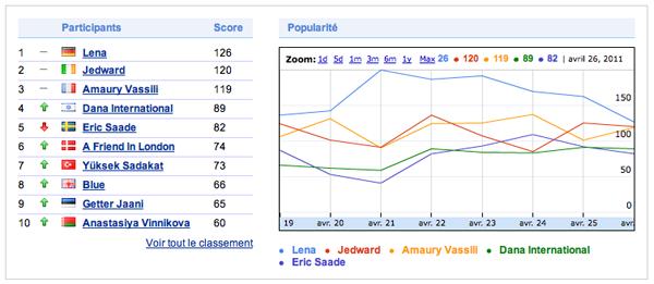 Google Eurovision 2011