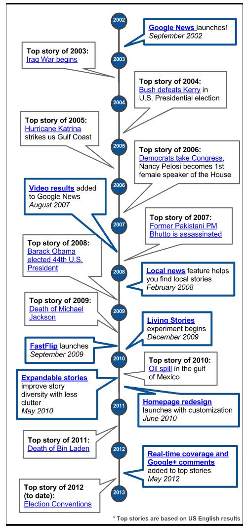 google news 10 ans