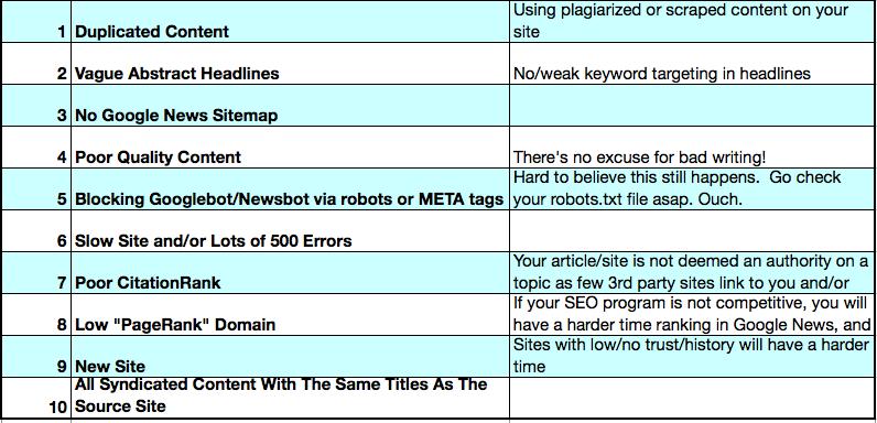 Criteres negatifs Google News