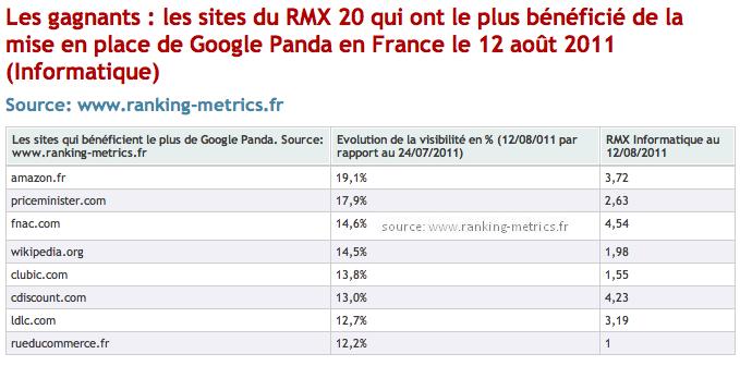 Google Panda France