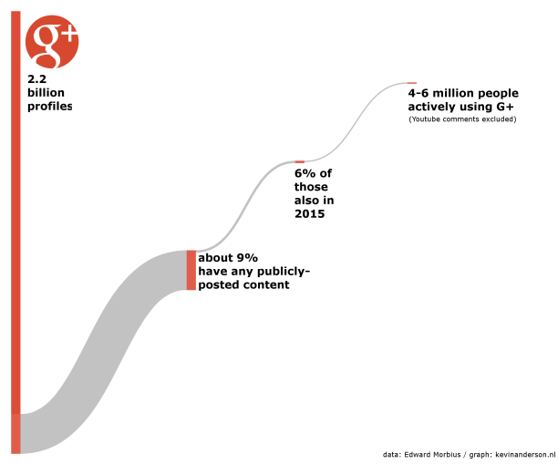 google-plus-stats-2015