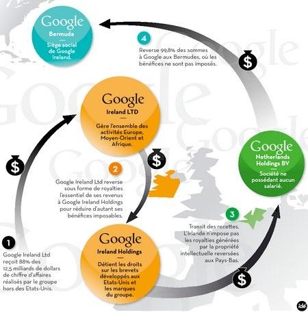 google-sandwich-hollandais