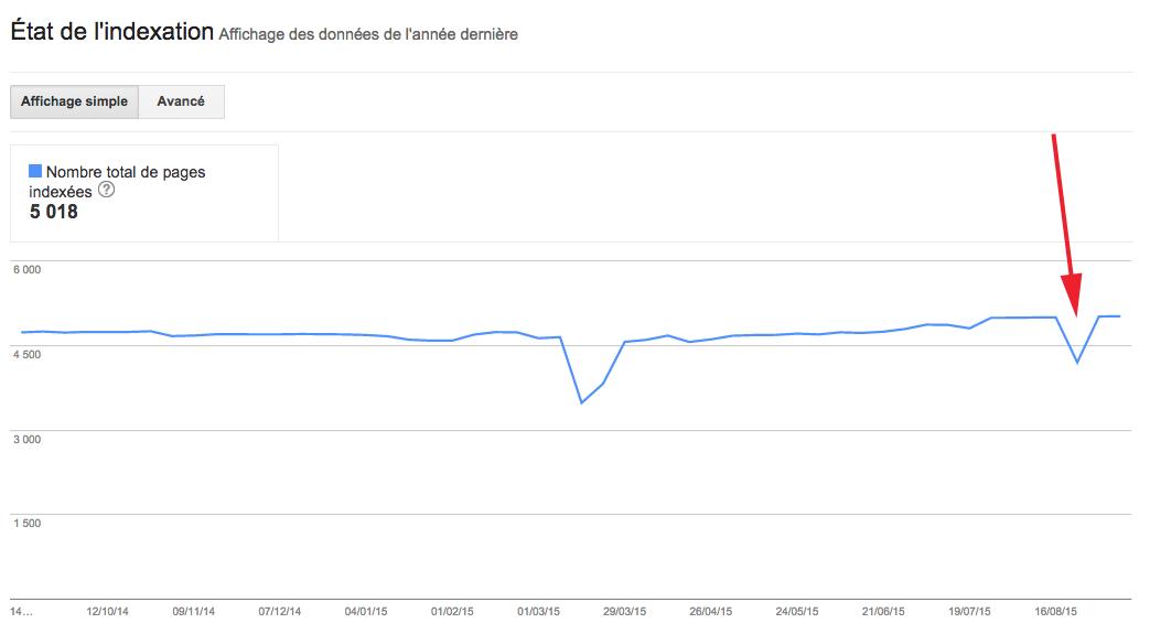 google-sc-indexation