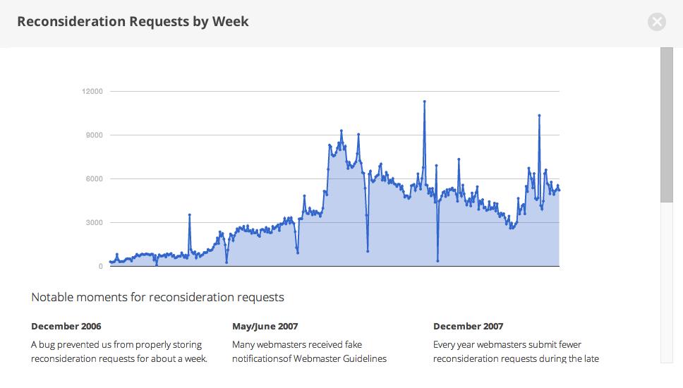 google-spam-reconsideration