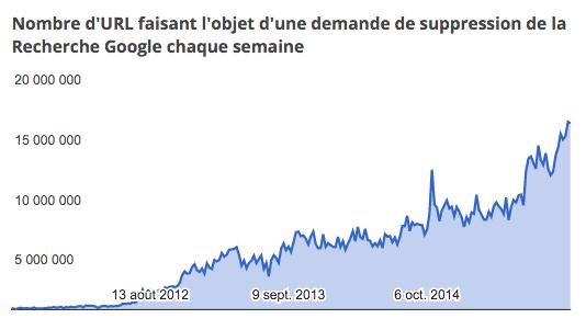 google-suppression-url-2015