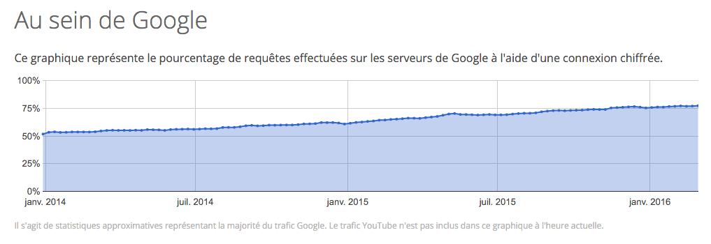 google-transparency-https