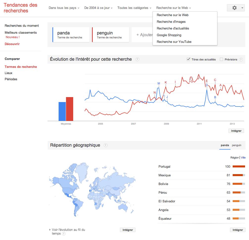 google-trends-comparaison