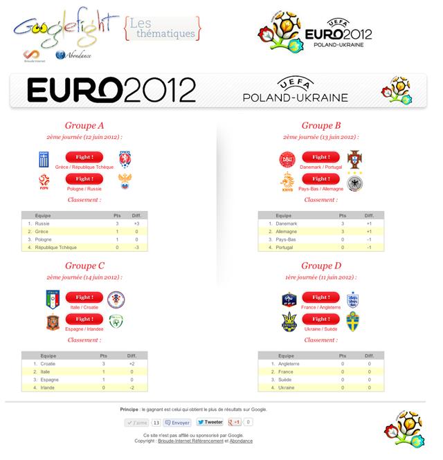 Googlefight Euro 2012