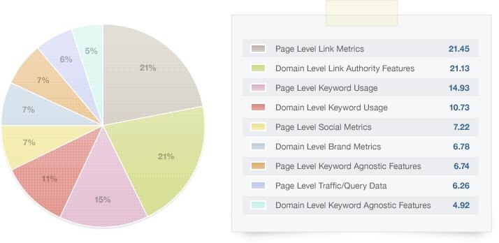 SEOMoz Search Ranking Factors survey