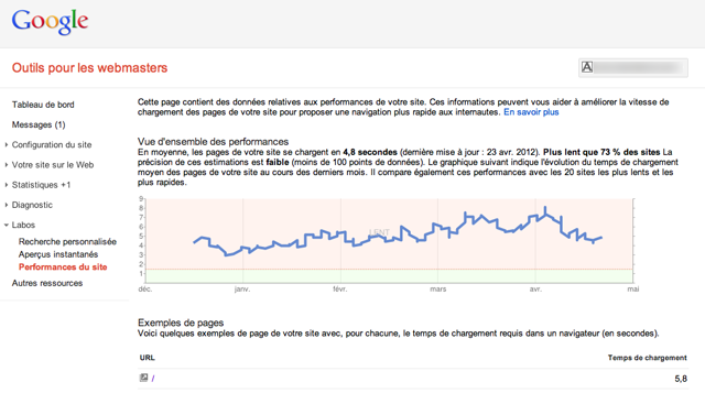 Google Webmaster Tools - Performances