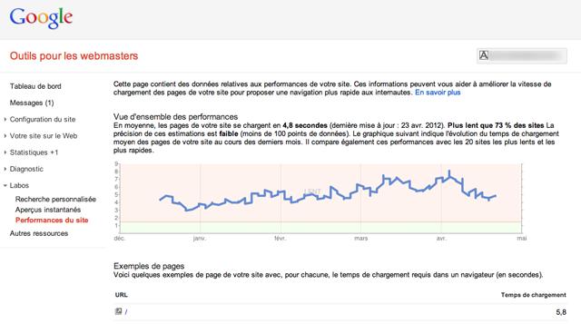 Google Webmaster Tools - Performances