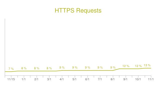 https-stats-web