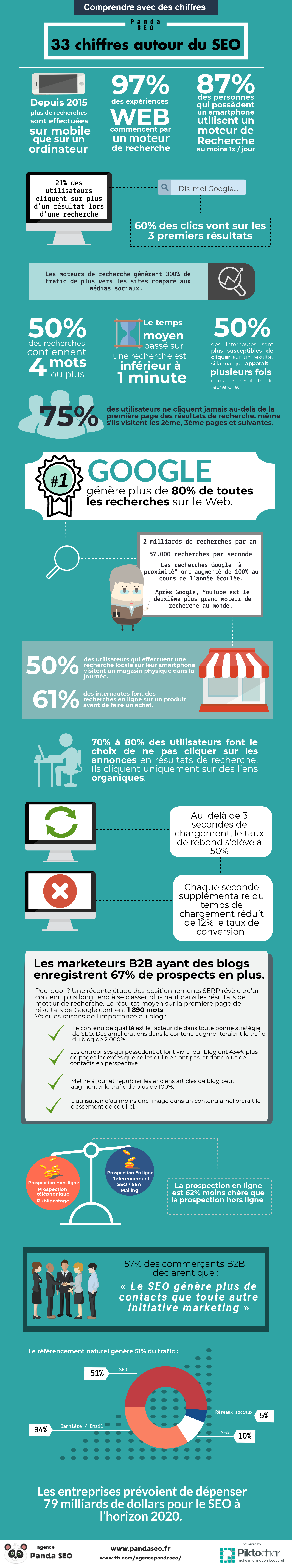 infographie-33-chiffres-seo