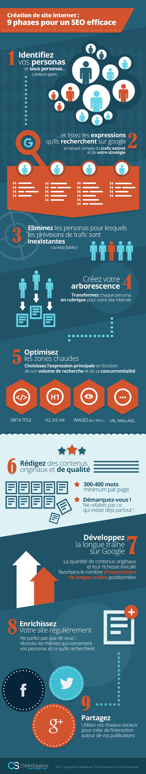 infographie-9-phase-seo-efficace