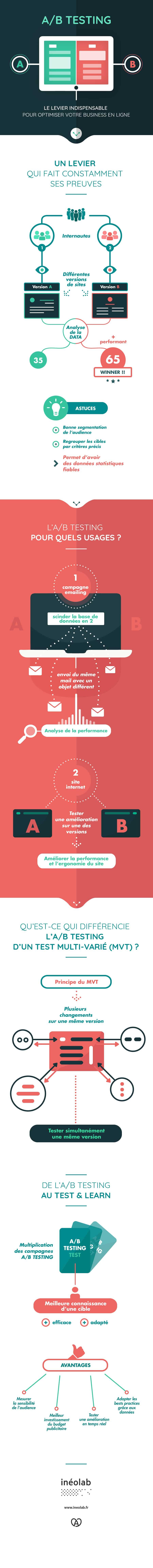 Infographie(s) : L'A/B Testing en une image