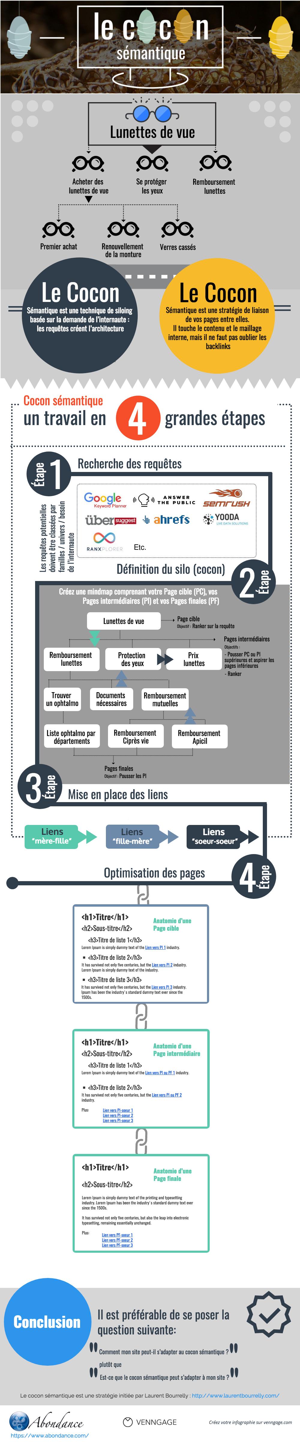 infographie-abondance-cocon-semantique