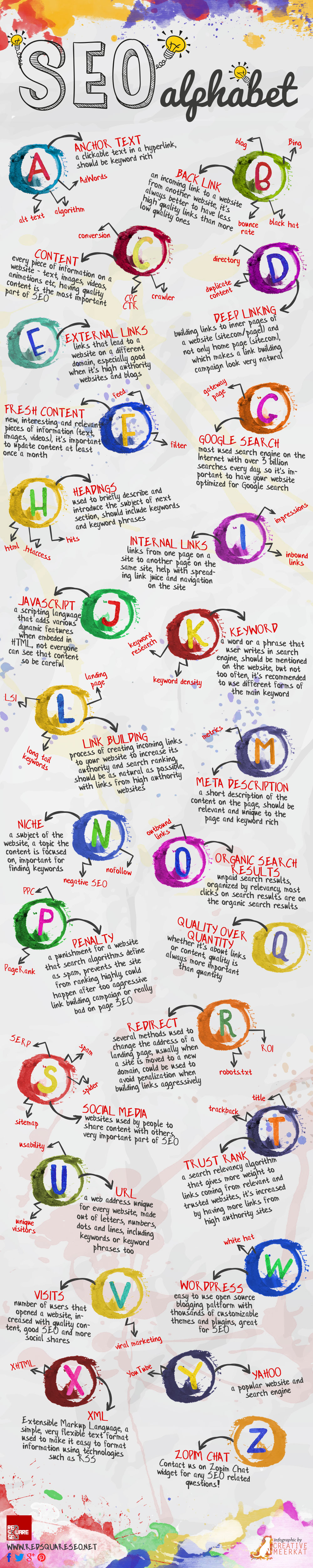 infographie-alphabet-seo