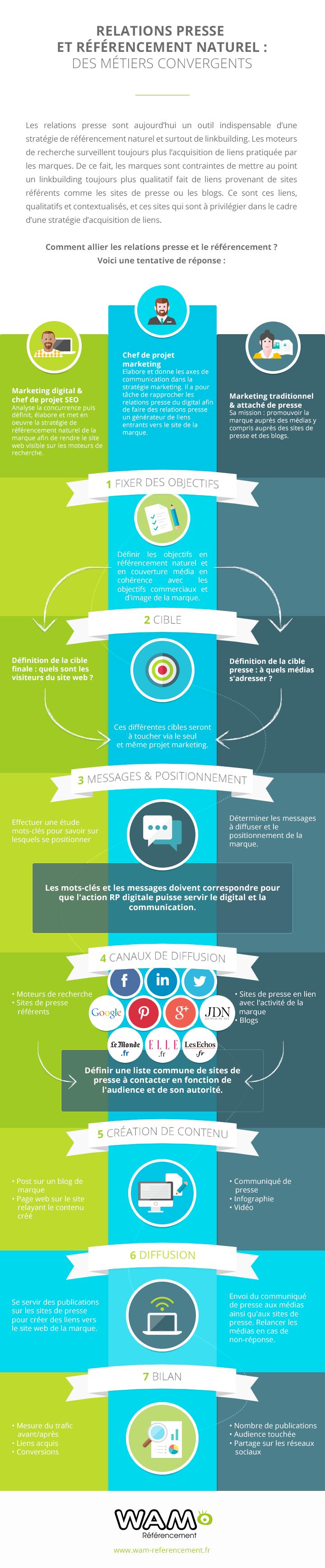 infographie-communiques-de-presse-seo