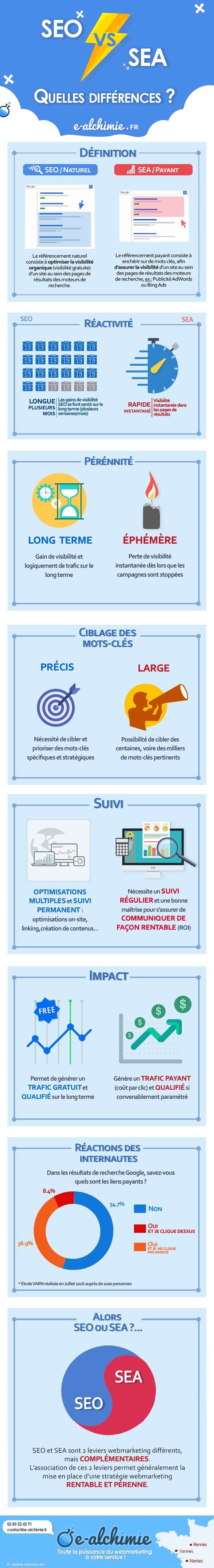 infographie-difference-seo-vs-sea