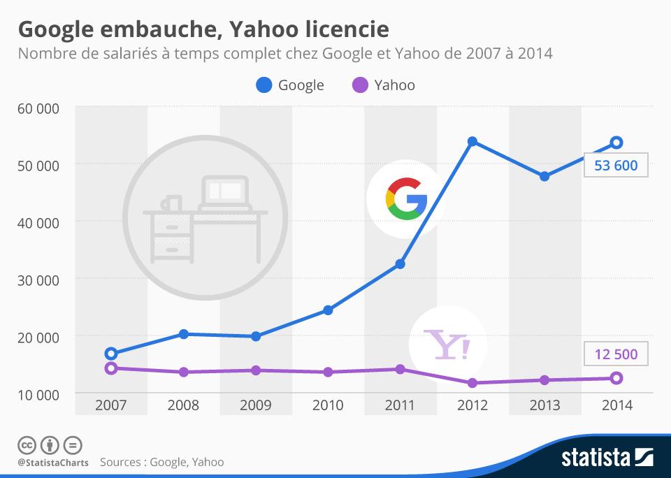 Infographie l 39 emploi chez yahoo et google actualit abondance - Travailler chez google france ...