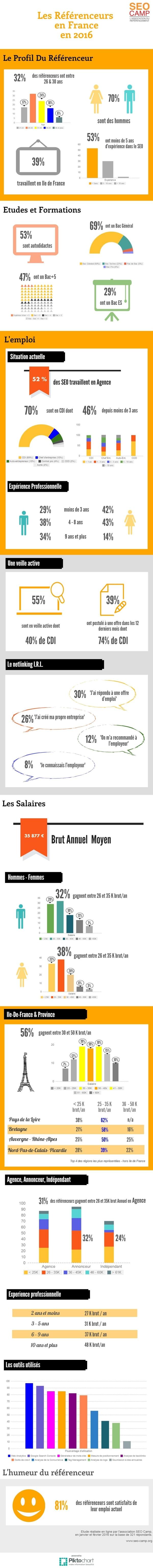 infographie-emploi-seocamp-2016