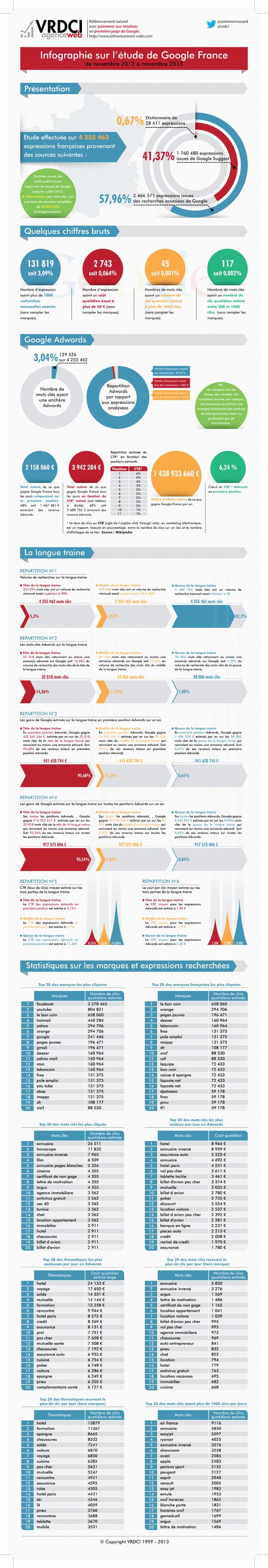infographie-etude-google-france