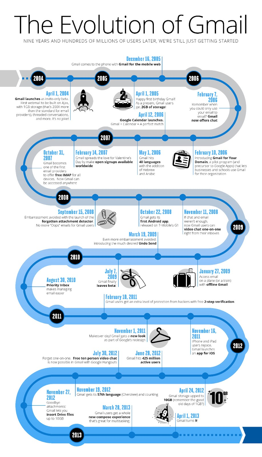 infographie-evolution-gmail