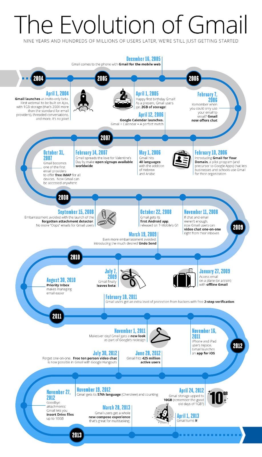 infographie-evolution-gmail