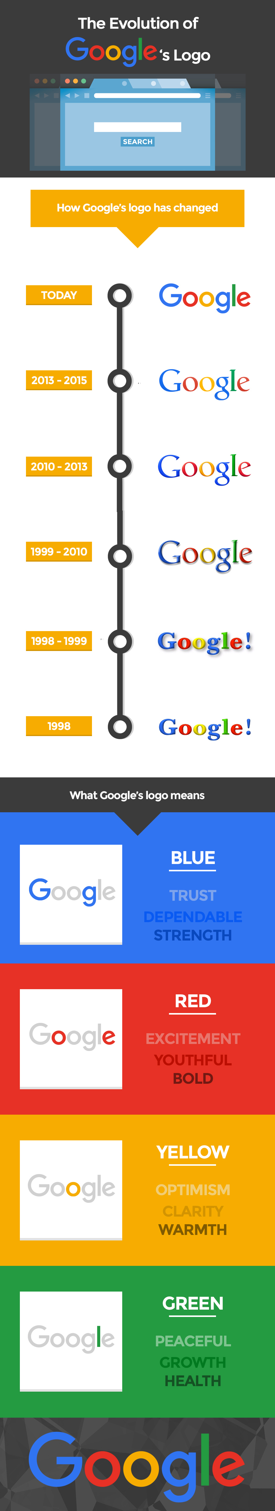 infographie-evolution-logo-google