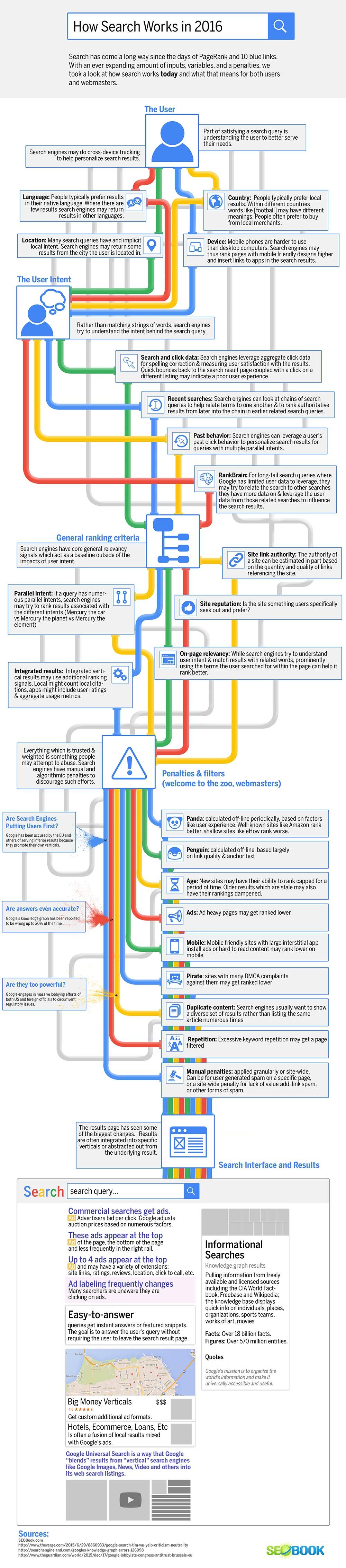 infographie-fonctionnement-google