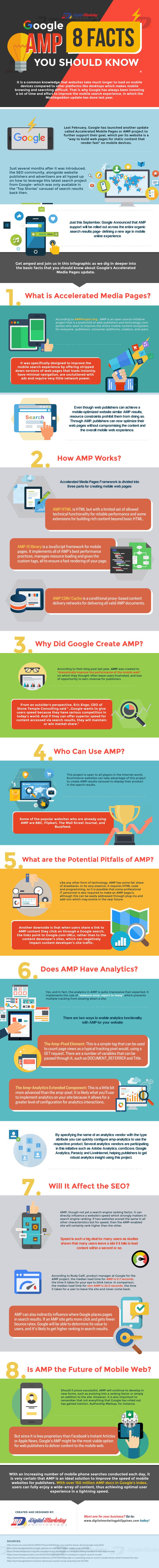 Infographie : 8 choses à savoir sur AMP