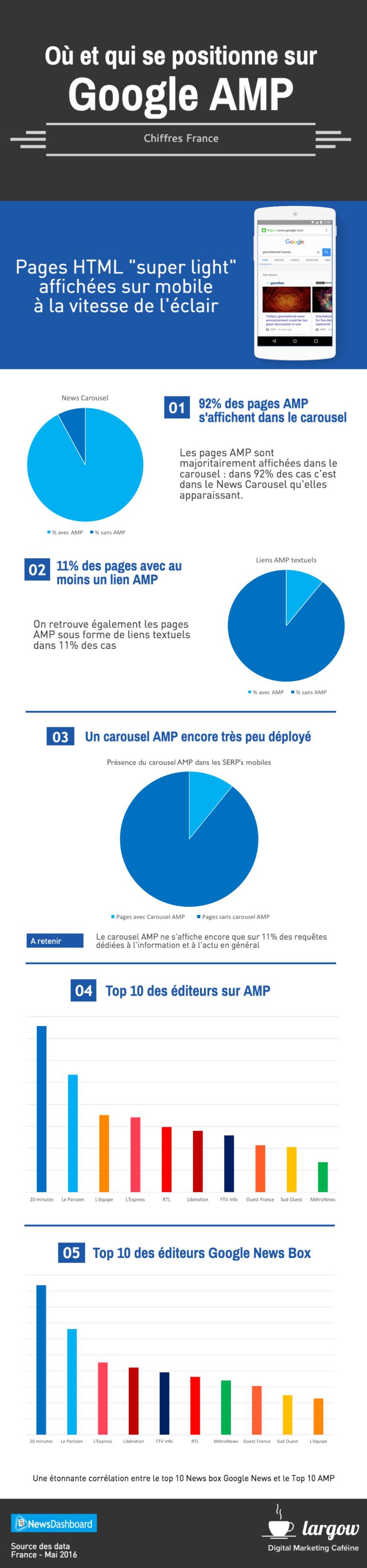 infographie-google-amp-france